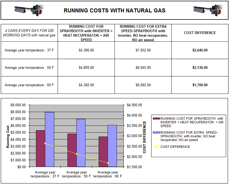 Running Costs Breakdown